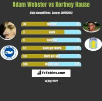 Adam Webster vs Kortney Hause h2h player stats