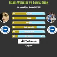 Adam Webster vs Lewis Dunk h2h player stats