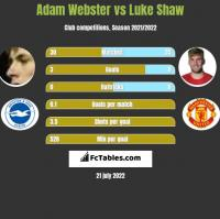 Adam Webster vs Luke Shaw h2h player stats