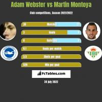 Adam Webster vs Martin Montoya h2h player stats