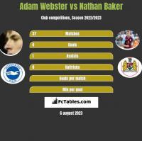 Adam Webster vs Nathan Baker h2h player stats