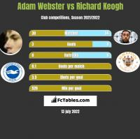Adam Webster vs Richard Keogh h2h player stats