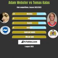Adam Webster vs Tomas Kalas h2h player stats