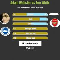 Adam Webster vs Ben White h2h player stats