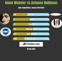 Adam Webster vs Antonee Robinson h2h player stats