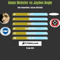 Adam Webster vs Jayden Bogle h2h player stats