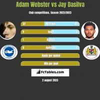 Adam Webster vs Jay Dasilva h2h player stats