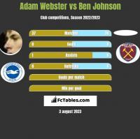 Adam Webster vs Ben Johnson h2h player stats