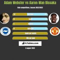 Adam Webster vs Aaron-Wan Bissaka h2h player stats