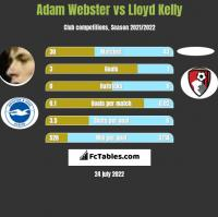 Adam Webster vs Lloyd Kelly h2h player stats