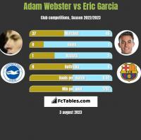Adam Webster vs Eric Garcia h2h player stats