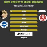 Adam Webster vs Michal Karbownik h2h player stats