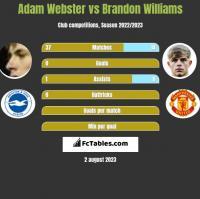 Adam Webster vs Brandon Williams h2h player stats