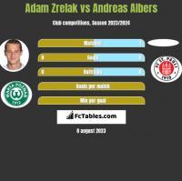 Adam Zrelak vs Andreas Albers h2h player stats