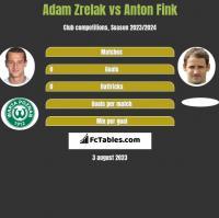 Adam Zrelak vs Anton Fink h2h player stats