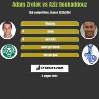 Adam Zrelak vs Aziz Bouhaddouz h2h player stats