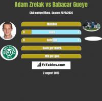 Adam Zrelak vs Babacar Gueye h2h player stats