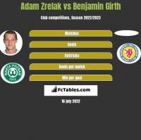Adam Zrelak vs Benjamin Girth h2h player stats