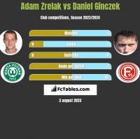 Adam Zrelak vs Daniel Ginczek h2h player stats