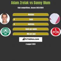 Adam Zrelak vs Danny Blum h2h player stats