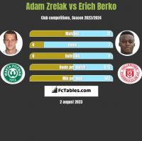 Adam Zrelak vs Erich Berko h2h player stats