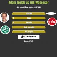 Adam Zrelak vs Erik Wekesser h2h player stats