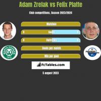 Adam Zrelak vs Felix Platte h2h player stats