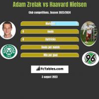 Adam Zrelak vs Haavard Nielsen h2h player stats