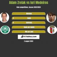 Adam Zrelak vs Iuri Medeiros h2h player stats