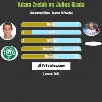 Adam Zrelak vs Julius Biada h2h player stats