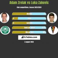 Adam Zrelak vs Luka Zahovic h2h player stats