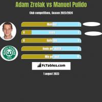 Adam Zrelak vs Manuel Pulido h2h player stats