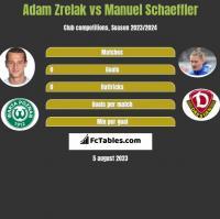 Adam Zrelak vs Manuel Schaeffler h2h player stats
