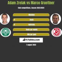 Adam Zrelak vs Marco Gruettner h2h player stats
