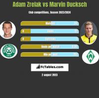 Adam Zrelak vs Marvin Ducksch h2h player stats