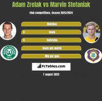 Adam Zrelak vs Marvin Stefaniak h2h player stats