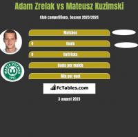 Adam Zrelak vs Mateusz Kuzimski h2h player stats