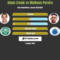 Adam Zrelak vs Matheus Pereira h2h player stats
