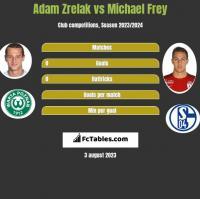 Adam Zrelak vs Michael Frey h2h player stats