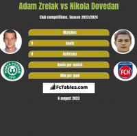 Adam Zrelak vs Nikola Dovedan h2h player stats