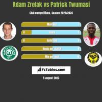 Adam Zrelak vs Patrick Twumasi h2h player stats