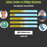 Adam Zrelak vs Philipp Hofmann h2h player stats