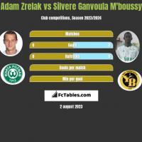 Adam Zrelak vs Silvere Ganvoula M'boussy h2h player stats