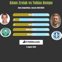 Adam Zrelak vs Tobias Kempe h2h player stats