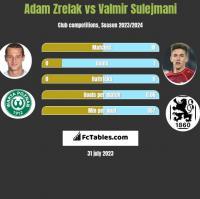 Adam Zrelak vs Valmir Sulejmani h2h player stats