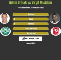 Adam Zrelak vs Virgil Misidjan h2h player stats