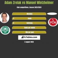 Adam Zrelak vs Manuel Wintzheimer h2h player stats