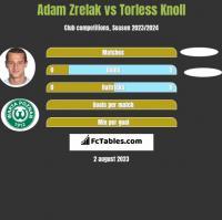 Adam Zrelak vs Torless Knoll h2h player stats