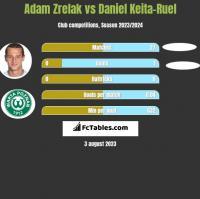 Adam Zrelak vs Daniel Keita-Ruel h2h player stats