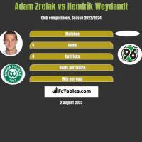 Adam Zrelak vs Hendrik Weydandt h2h player stats